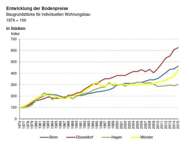 Entwicklung der Bodenpreise in Städten