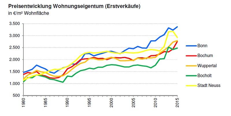 Preisentwicklung Wohnungseigentum Städteauswahl