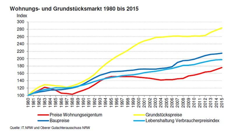 Wohnungs- und Grundstücksmarkt 1980 - 2015