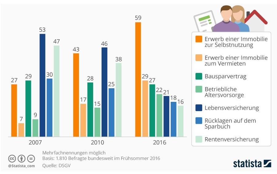 1477488023_infografik_6408_beliebteste_produkte_fuer_vermoegensplanung_und_aufbau_n